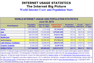 internet_world_stats